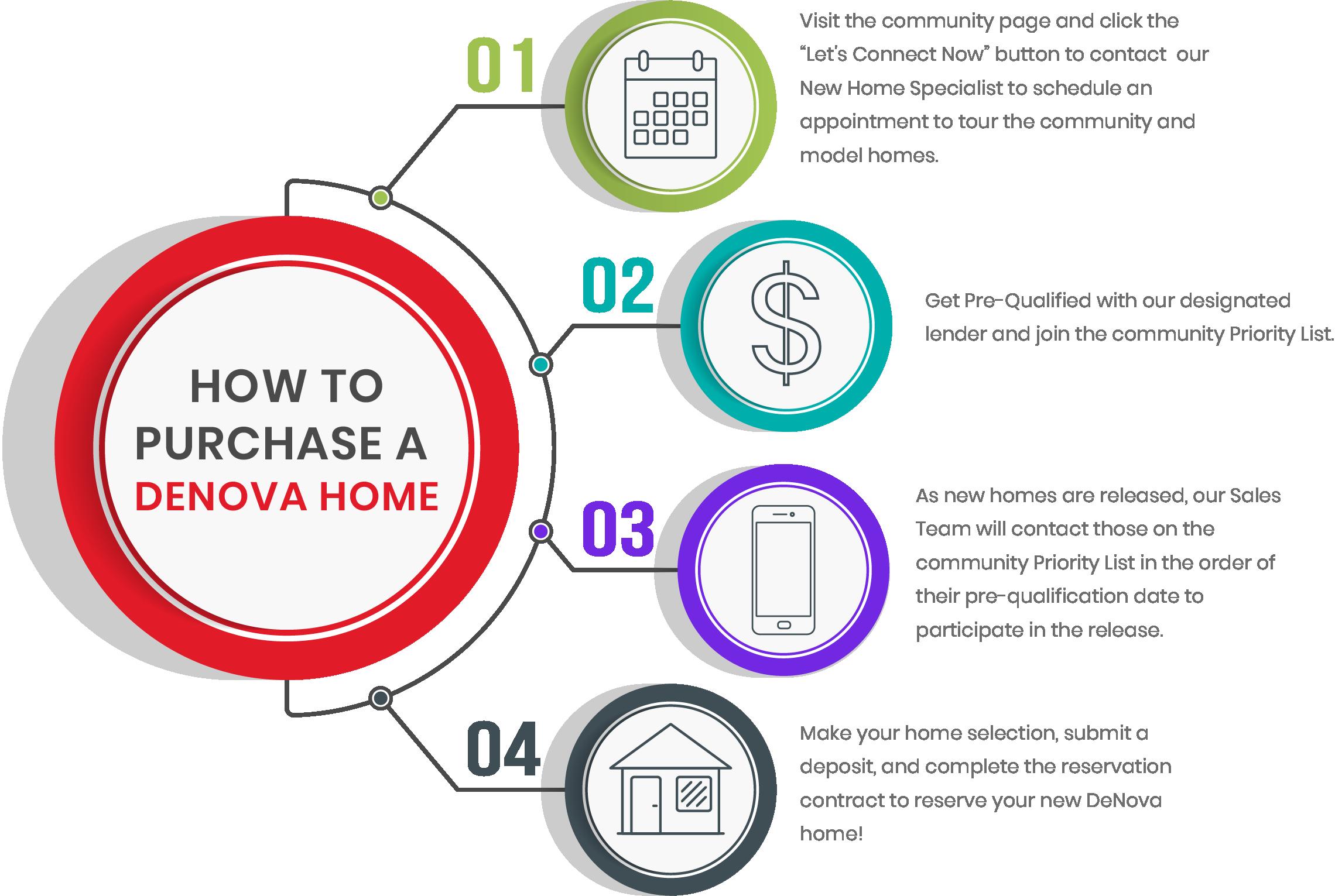 How to purchase a Denova Home?